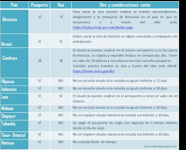 Documentación y vacunas necesarias para viajar al sudeste asiático para chilenos