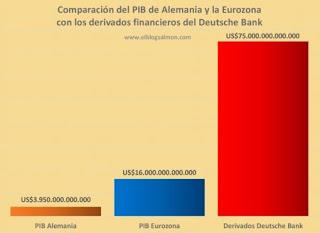 Comparación del PIB de Alemania y la Eurozona con los derivados financieros del Deutsche Bank