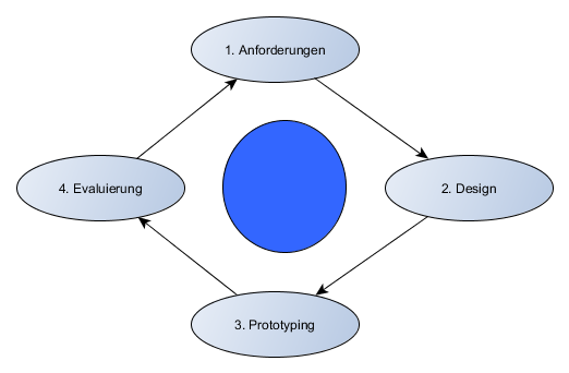 Interface-design-schritte Im Software-engineering | trusaplomou gq