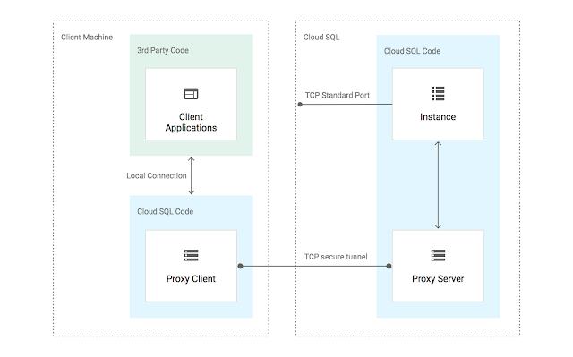 Google Cloud Platform | googblogs com | Page 15