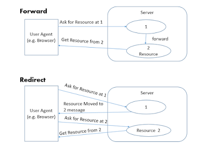 forward() vs sendRedirect() in Servlet Java