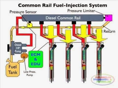 CRDI Engine & Its Working - Author's Platform