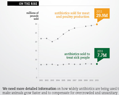 Use of antibiotics for meat and poultry compared to the use in humans