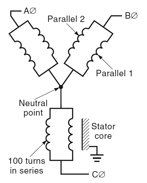 1 2 Purpose Of Windings Amp 1 2 1 Stator Winding