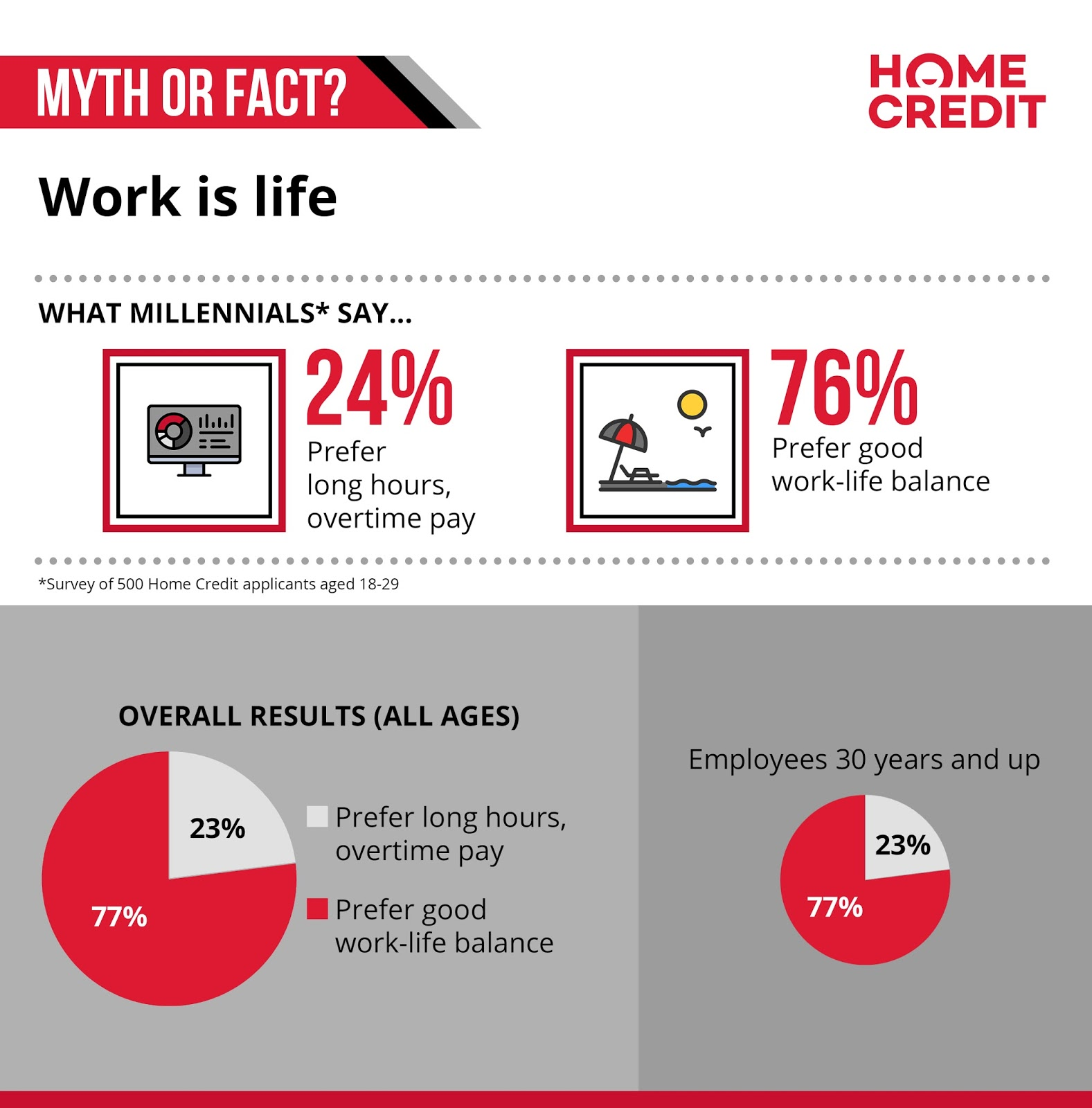 Myth or fact: work is life