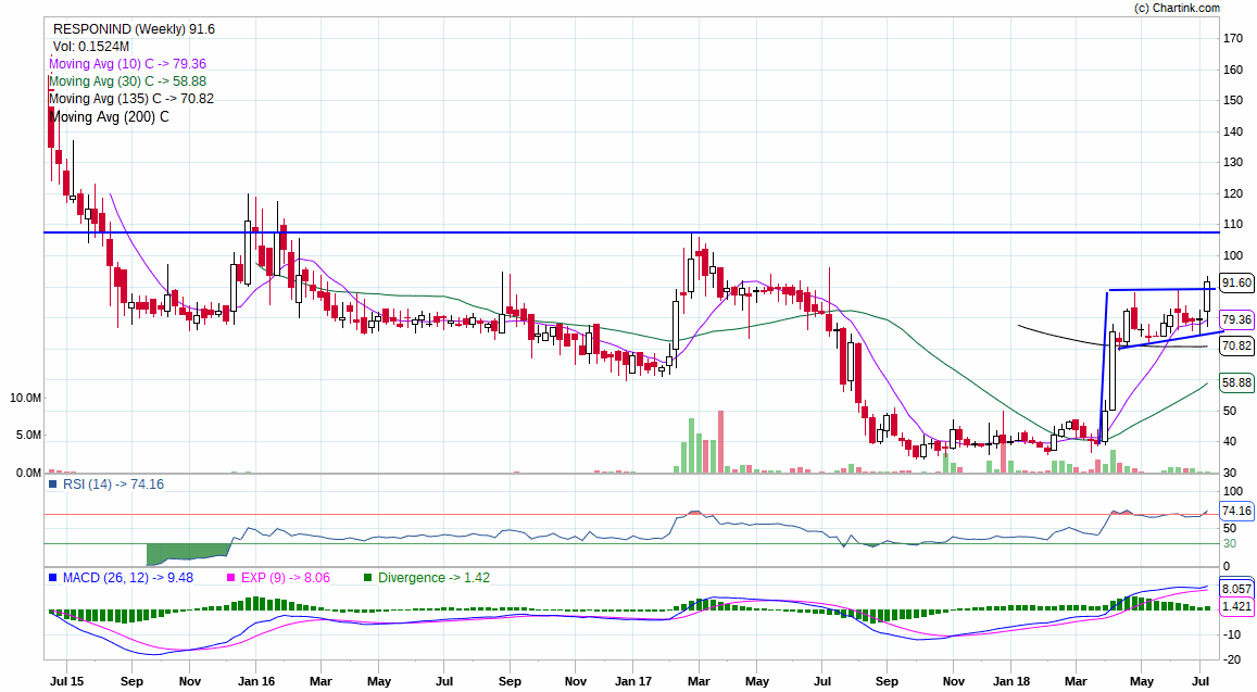 Technical Chart Responsive Industries Flag Pole Breakout On Weekly