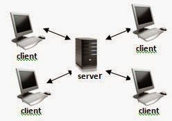 Teknologi Informatika: Macam-macam Arsitektur Jaringan ...