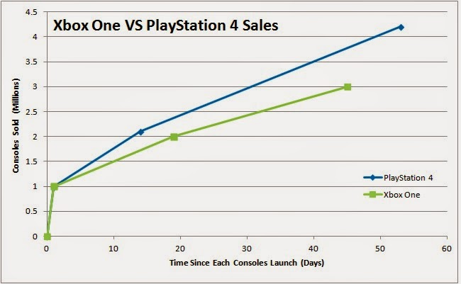 Xbox-One-VS-PlayStation-4-Sales-Figures-