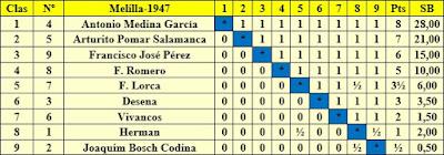 Clasificación por orden de puntuación del I Torneo Nacional de Melilla 1947