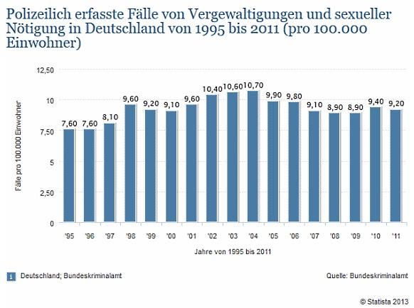 Vergewaltigungen In Deutschland