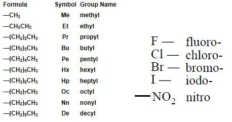 Learning Chemistry: Carbon compounds short note posted