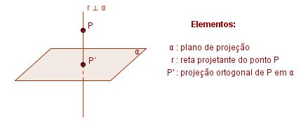 Resultado de imagem para Projeção ortogonal de um ponto sobre um ponto
