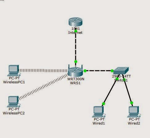 Connecting Wireless PCs to a Linksys WRT300N