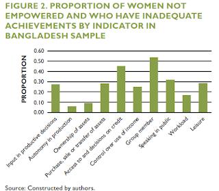 Gráfico empoderamiento mujeres rurales