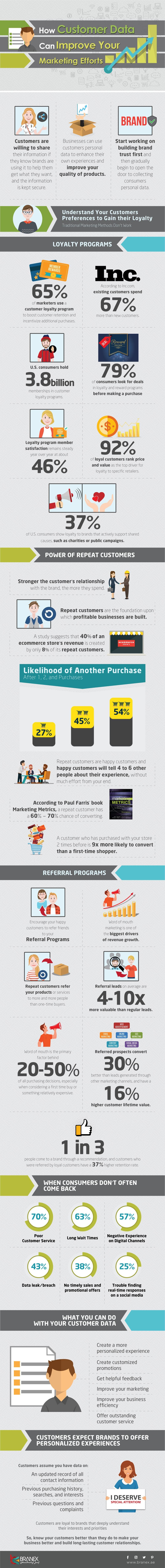 How Customer Data Can Improve Your Marketing Efforts #infographic