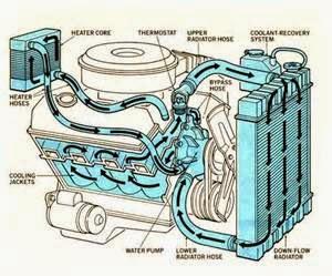 Radiator Mobil adalah komponen utama dari system pendingin kendaraan. Jadi dengan tidak berfungsingnya radiator secara normal, mesin mobil akan cepat panas dan berlebihan, serta komponen lainya bakal tidak berhasil melakukan tugasnya. Hal semacam ini dirancang untuk mentransfer panas dari pendingin panas yang mengalir melalui udara ditiup dengan kipas angin. Saat ini tambah lebih dingin pendingin lalu bisa beredar lewat mesin panas untuk mendinginkannya dengan menyerap panas serta membawanya kembali ke radiator.