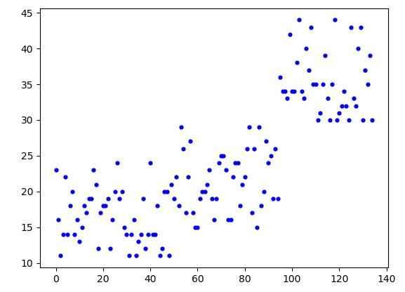 DataTechNotes: K-means clustering with sklearn in Python
