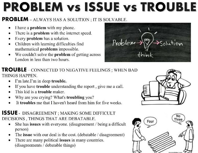 difference between an issue and a problem Question about english (uk) | problem = an unwelcome or harmful situation or matter eg there's a problem with the machine = something is wrong with.