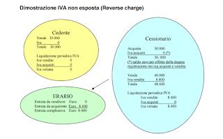 UE boccia IVA: nuovo buco da 780 milioni nelle casse dello Stato