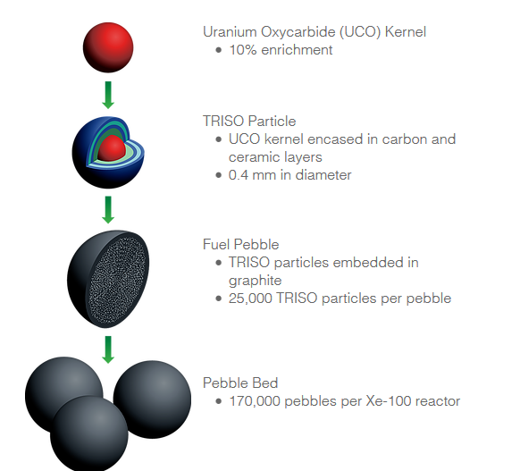 Startup X-energy has started design of a gas-cooled pebble bed ...