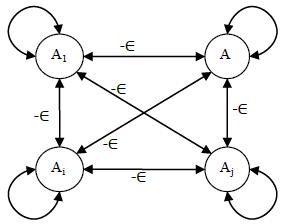 Jaringan dengan lapisan kompetitif (competitive layer net)