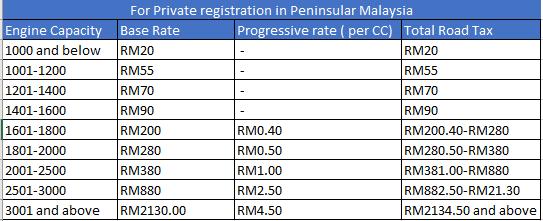 Harga Roadtax Kereta 2019 Insurans Malaysia Blog