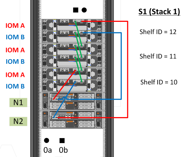 Cosonok's IT Blog: How to Hot Add a DS4243 Shelf - A Quick Guide on