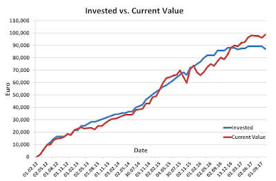 Invested versus current value September 2017