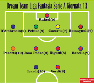Dream Team Liga Fantasia Serie A Giornata 13