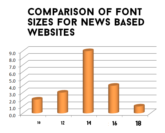 Which Font Size is the Best? ~ codemakit | Website Research