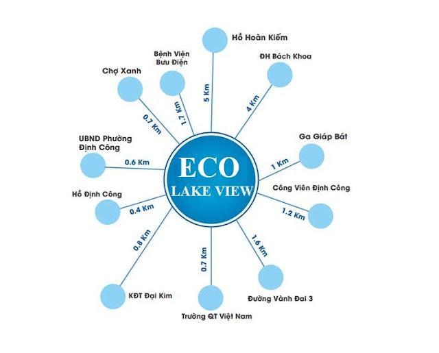 Vị trí liên kết vùng thuận tiện của dự án ECO LAKE VIEW