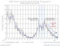 Postęp 24. cyklu aktywności słonecznej - średnie miesięczne liczby Wolfa, stan do 8 października 2018 r. Credit: SWPC