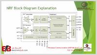 دورة Wireless Communication