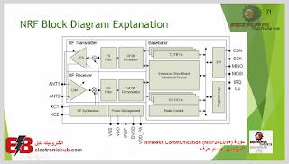 دورة (+Wireless Communication (NRF24L01