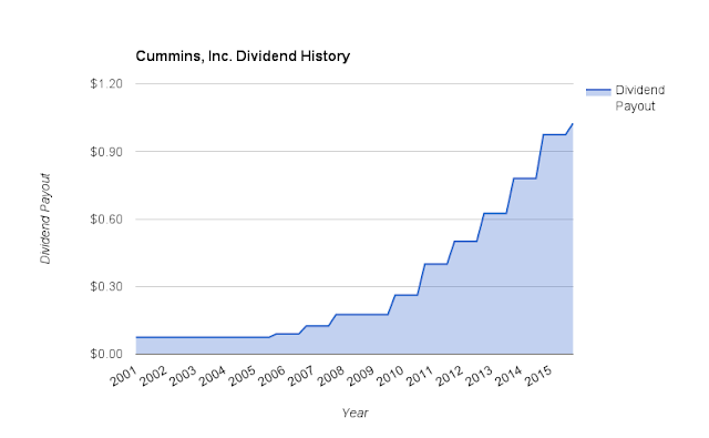 Cummins, Inc. Quarterly Dividend Payment History Since 2001