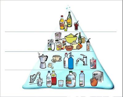 Pirámide de la hidratación recomendable