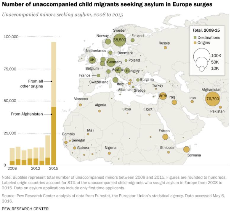 Number of unaccompanied child migrants seeking asylum in Europe surges