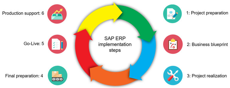 What is ERP - Features and Benefits