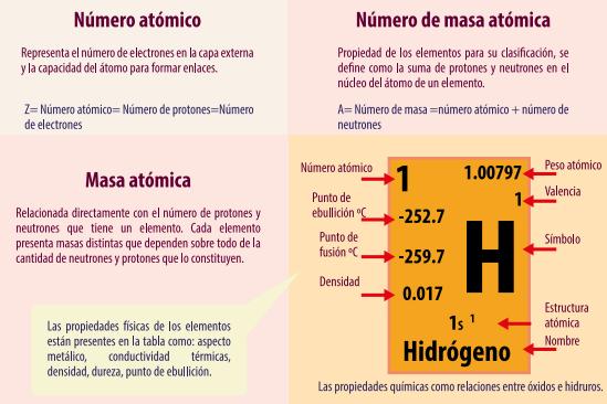 descubrir la tabla peridica - Tabla Periodica Y Estructura Atomica