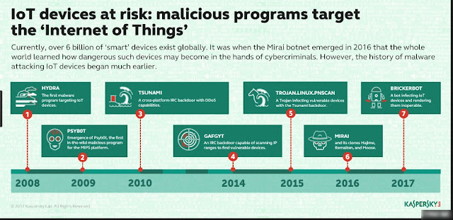 Kaspersky Just Developed An IoT Honeytraps To Monitor The Activities of IoT Botnets