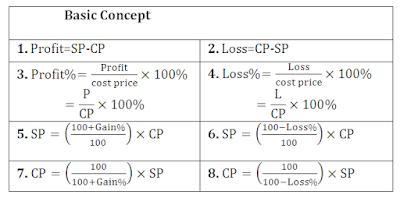 Profit & Loss: Part-III
