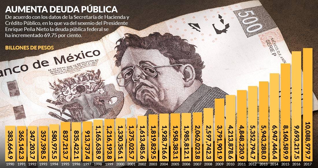 La deuda se fue casi al doble en este sexenio de EPN; trabajamos para pagar sólo intereses: analistas