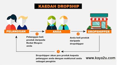 cara-jual-barang-dropship-di-shopee