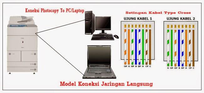 BOAH Copy Center: Cara instal mesin fotocopy ke komputer