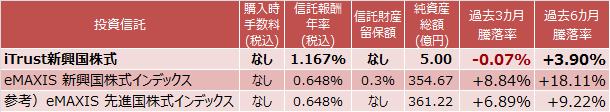 iTrust新興国株式、eMAXIS 新興国株式インデックス成績比較表