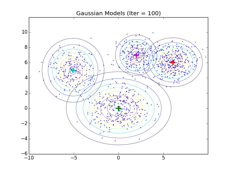Yus Machine Learning Garden Tutorial And Illustration Gaussian