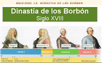 https://luisamariaarias.files.wordpress.com/2013/03/lc3adnea-del-tiempo-siglo-xviii-los-borbones.jpg