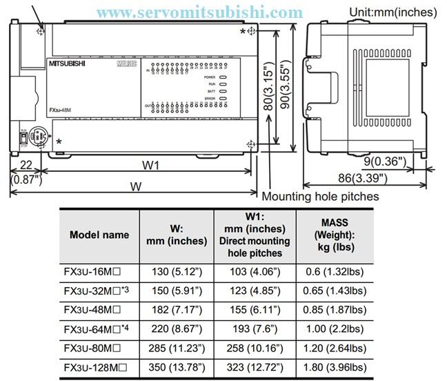 Kích thước các loại PLC Mitsubishi FX3U-64MR/ES-A