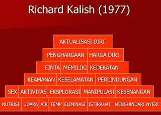 KEBUTUHAN DASAR MANUSIA, KDM, Richard Kalish 1977 tentang KDM.
