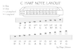 clases de armonica notas